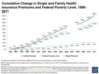 cumulative change in single and family health insurance premiums and federal poverty level 1996 2011 healthcosts
