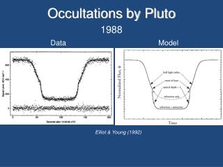 Occultations by Pluto