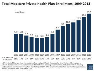 Total Medicare Private Health Plan Enrollment, 1999-2013