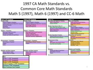 1997 CA Math Standards vs.  Common Core Math  Standards Pre-Algebra (1997) - CC-7 Math
