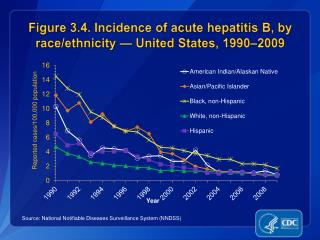 Figure 3.4. Incidence of acute hepatitis B, by race/ethnicity — United States, 1990–2009