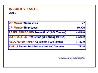 INDUSTRY FACTS 2012