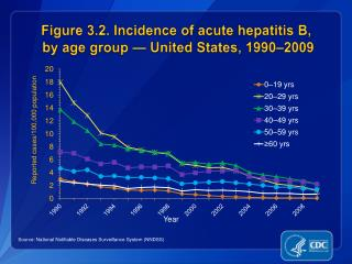 Figure 3.2. Incidence of acute hepatitis B,  by age group — United States, 1990–2009