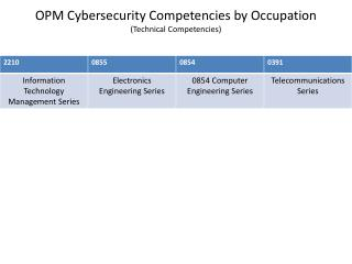 OPM Cybersecurity Competencies by Occupation (Technical Competencies)