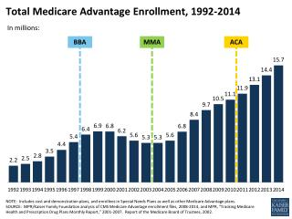 Total Medicare Advantage Enrollment,  1992-2014