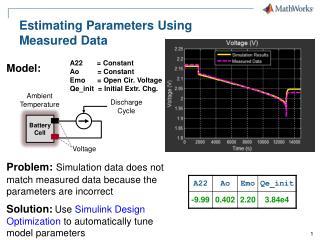 Estimating  Parameters  Using Measured  Data