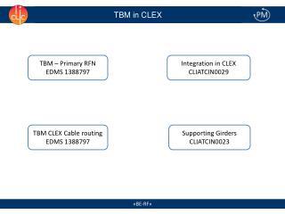 TBM in CLEX