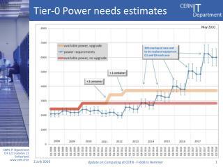 Tier-0 Power needs estimates