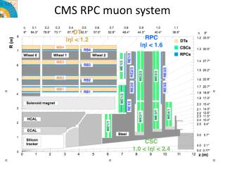 CMS RPC muon system