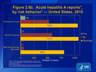 Figure 2.6b.  Acute hepatitis A reports*, by risk behavior †  — United States, 2010