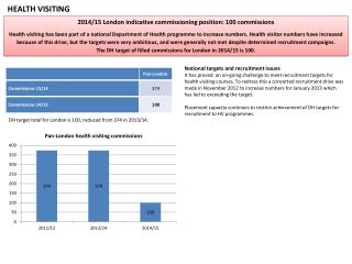 2014/15  London indicative commissioning position:  100  commissions