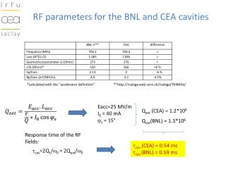RF parameters for the BNL and CEA cavities