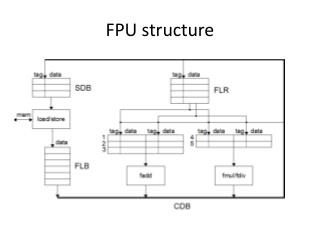 FPU structure