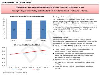 2014/15  p an-London  planned commissioning position:  maintain commissions at  187
