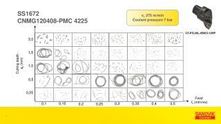 SS1672 CNMG120408-PMC 4225