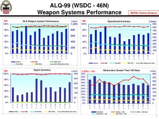 ALQ-99 (WSDC - 46N) Weapon Systems Performance