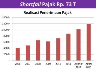 Shortfall Pajak Rp . 73 T