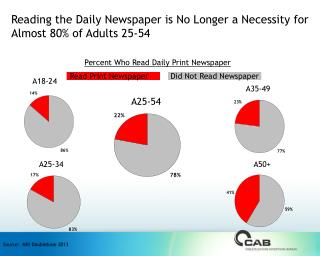 Reading the Daily Newspaper is No Longer a Necessity for Almost 80% of Adults 25-54