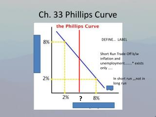 Ch. 33 Phillips Curve