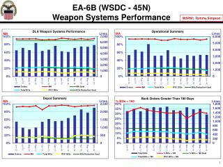 EA-6B  (WSDC  - 45N) Weapon Systems Performance