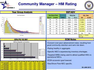 Community Manager � HM Rating