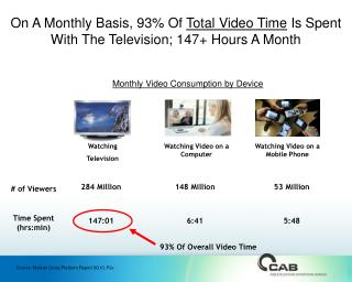 On A Monthly Basis, 93% Of  Total Video Time  Is Spent With The Television; 147+ Hours A Month