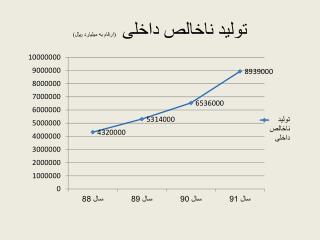تولید ناخالص داخلی   (ارقام به میلیارد ريال)