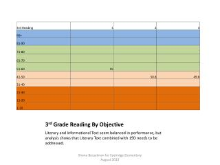 3 rd  Grade Reading By Objective
