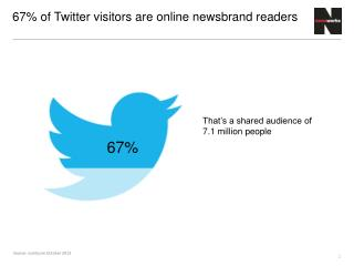 67%  of Twitter visitors are online newsbrand readers
