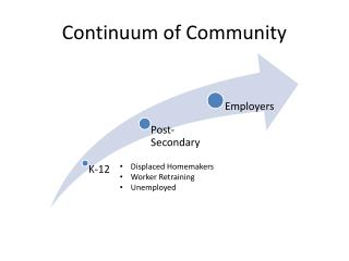 Continuum of Community