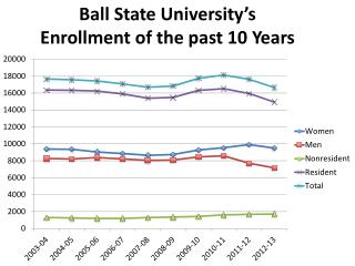 Ball State University's  Enrollment of the past 10 Years