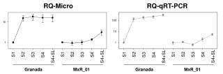 RQ-Micro                                        RQ- qRT -PCR
