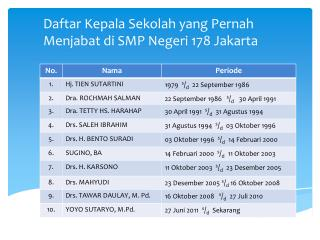 Daftar Kepala Sekolah yang  Pernah Menjabat  di SMP Negeri 178 Jakarta