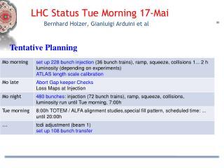 LHC Status Tue Morning 17-Mai Bernhard  Holzer ,  Gianluigi Arduini  et al
