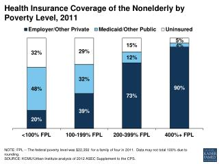 Health Insurance Coverage of the Nonelderly by  Poverty  Level, 2011