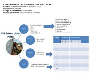 CARACTERIZACIÓN DEL NÚCLEO ESCOLAR RURAL Nº 309 Nombre : Núcleo Escolar Rural N° 309 (NER- 309)
