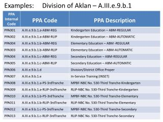 Examples:     Division of  Aklan  – A.III.e.9.b.1