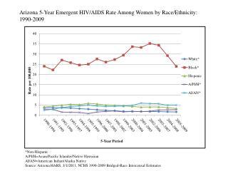 Arizona 5-Year Emergent HIV/AIDS Rate Among Women by Race/Ethnicity:  1990-2009