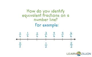 How do you identify equivalent fractions on a number line?