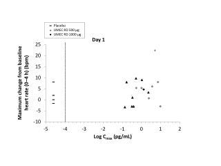 Placebo UMEC  RD 500 µg UMEC RD 1000 µg