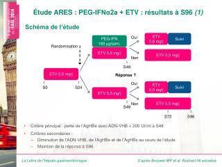 Étude ARES  : PEG-IFNα2a +  ETV : résultats à S96  (1)