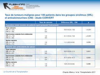 D'après  Alberu  J. et al. Transplantation 2011