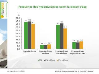 Fréquence des hypoglycémies selon la classe d'âge