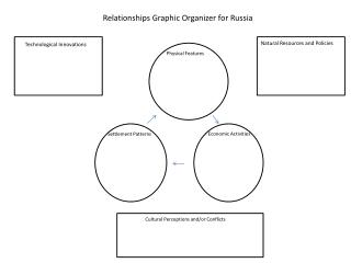 Relationships Graphic Organizer for Russia