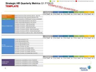 Strategic HR Quarterly Metrics  Q1 FY2013 TEMPLATE