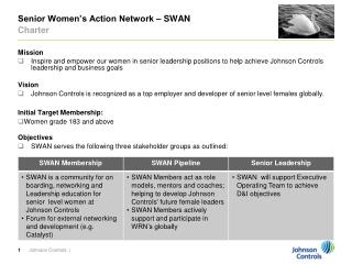 Senior Women's Action Network – SWAN Charter