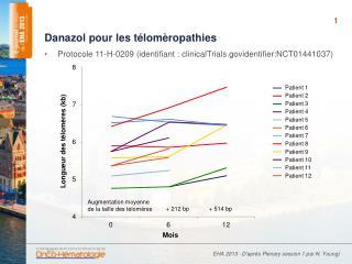 Danazol  pour les  télomèropathies