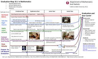 Graduation Map: B.S. in  Mathematics Applied  Mathematics General Mathematics