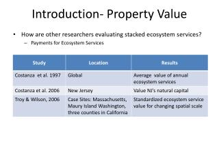 Introduction-  Property Value