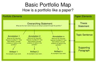 Basic Portfolio Map How is a portfolio like a paper?